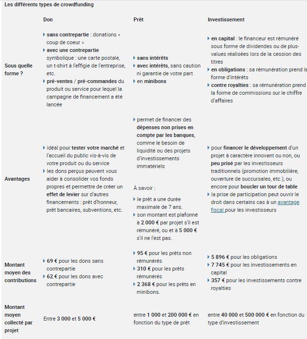 différents types de crowdfunding