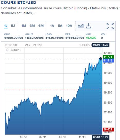 cours de bitcoin au 08 Janvier 2021 : source boursorama