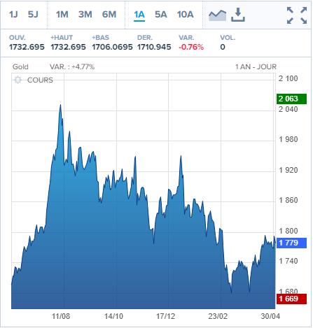 cours de l'or 2020 - 2021 (sources: boursorama)
